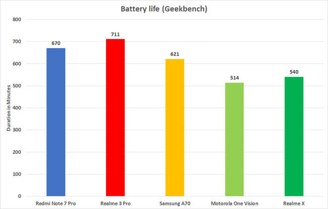 Realme X Geekbench battery test