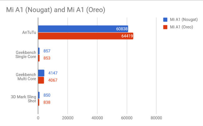 Xiaomi Mi A1: Android Oreo vs Android Nougat | Digit