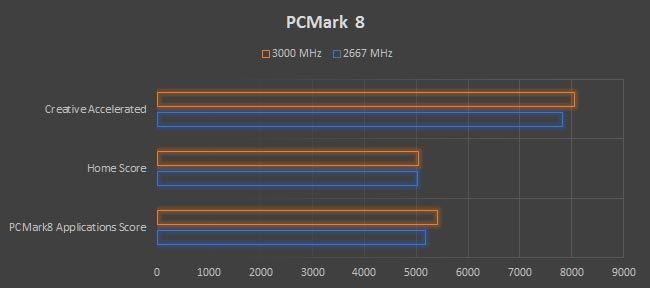 AMD RYZEN 7 1800X RAM Overclock PCMark8