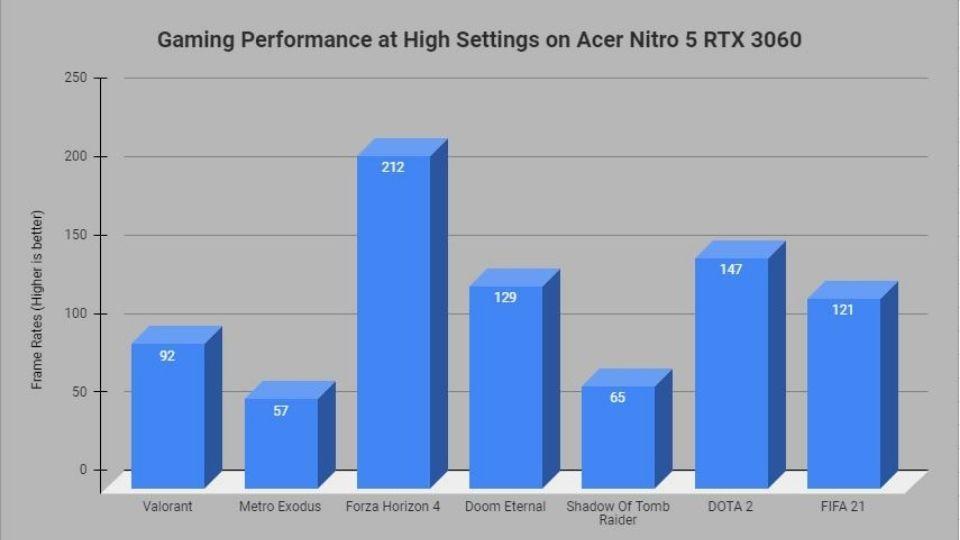 Acer Nitro 5 gaming performance