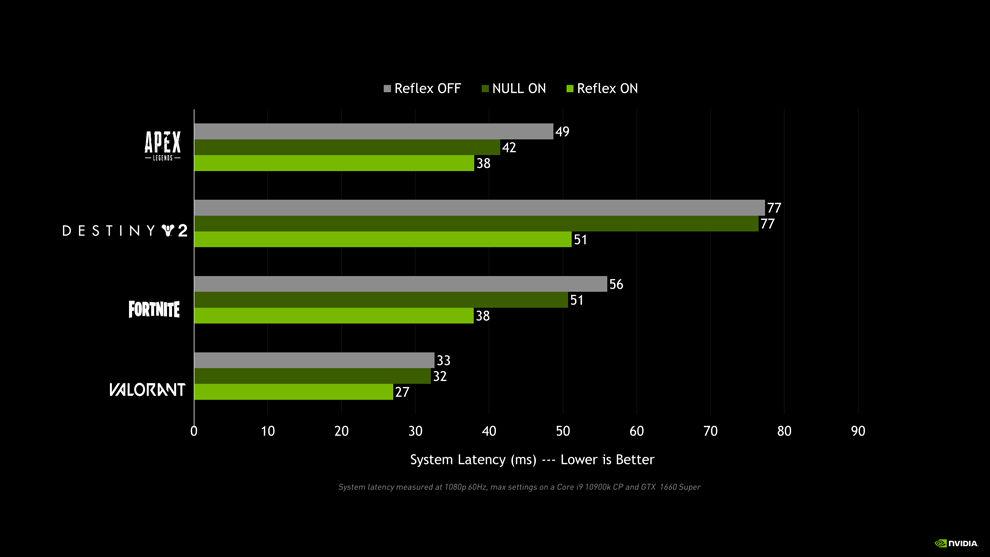 NVIDIA Reflex Performance impact in FPS Gaming Apex Legends Destiny 2 Fortnite Valorant