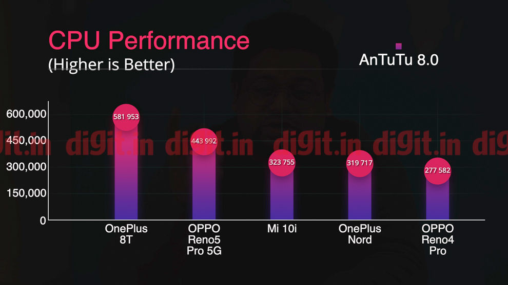 The Oppo Reno5 Pro 5G powered by the MediaTek Dimensity 1000+ SoC offers excellent performance for the price.