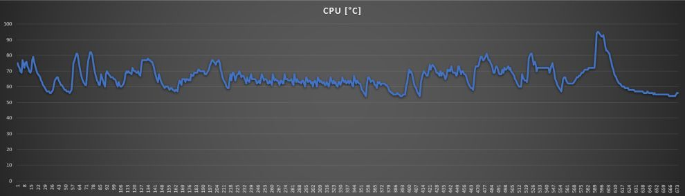 ROG Zephyrus G15 CPU Temp