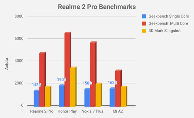 Realme 2 Pro 128GB Review