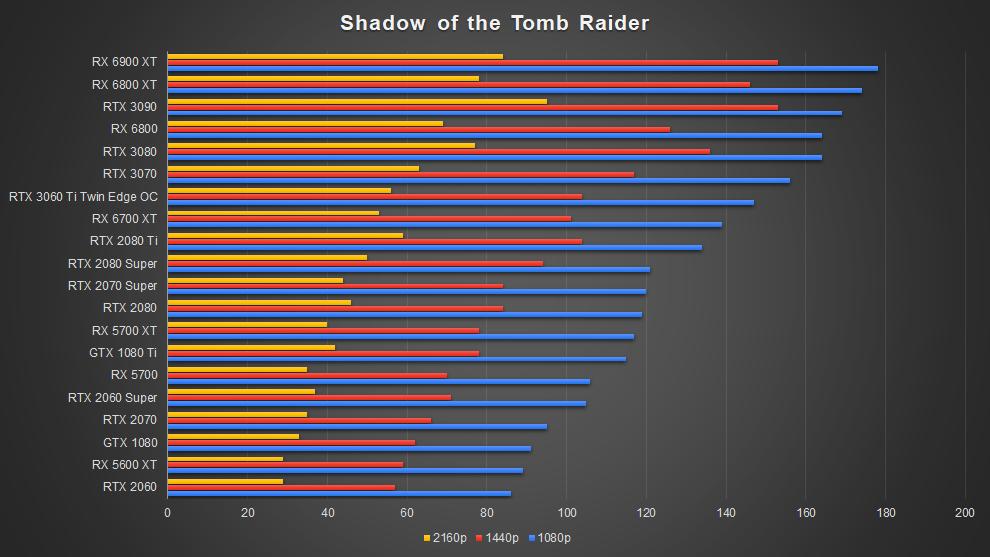 AMD Radeon RX 6700 XT Graphics Card RDNA 2 Shadow of the Tomb Raider