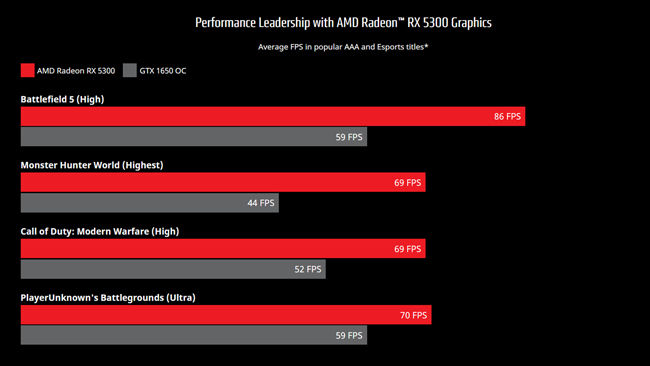 AMD Radeon RX 5300 vs NVIDIA GTX 1650 Performance