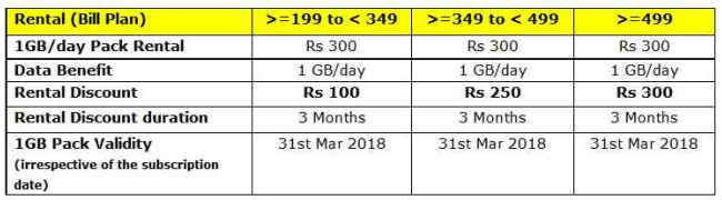 Idea cellular validity recharge