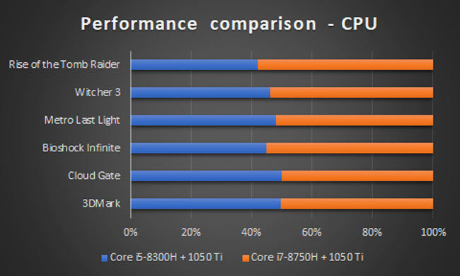 Intel Core i3 + 1050 Ti vs Intel Core i5 + 1050 Ti