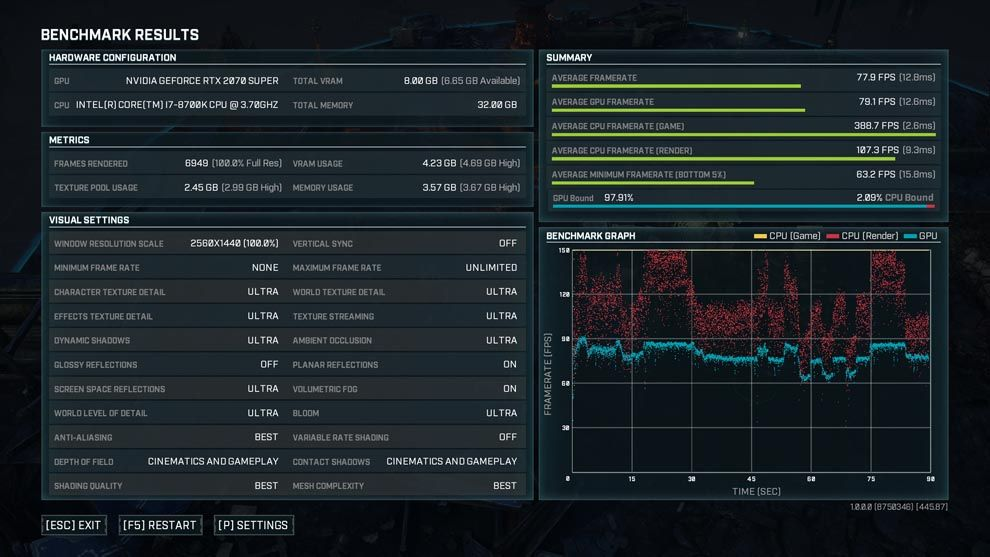 Gears Tactics runs at roughly 70fps on an Intel Core i7 and Nvidia RTX 2070 Super