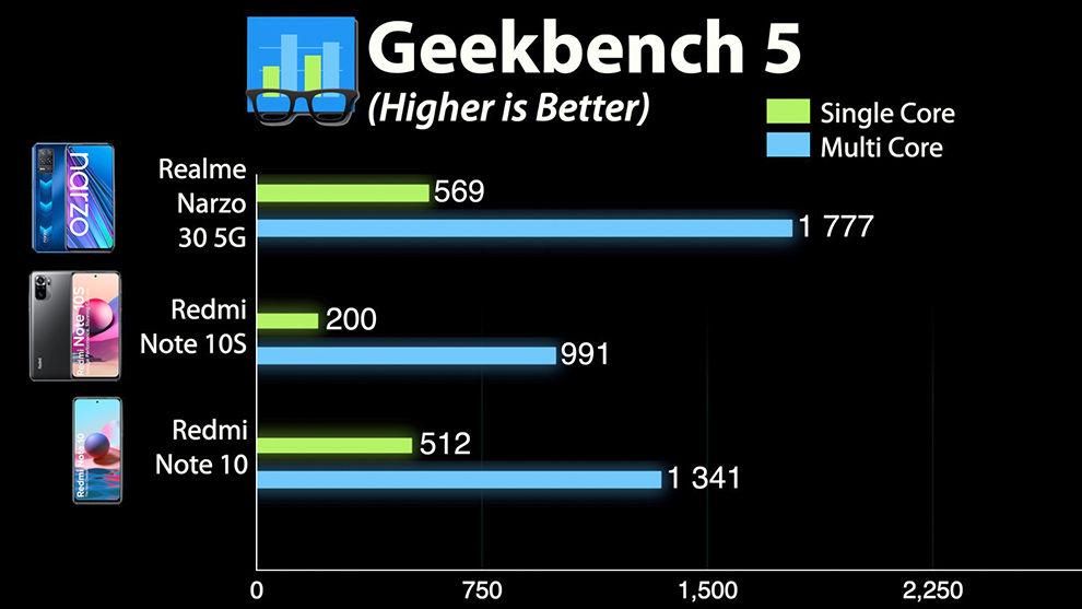 Realme Narzo 30 5G: Performance and benchmark scores