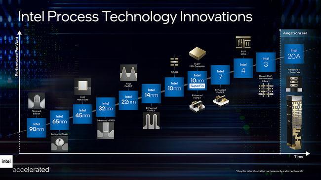 Intel Process Technology Innovations