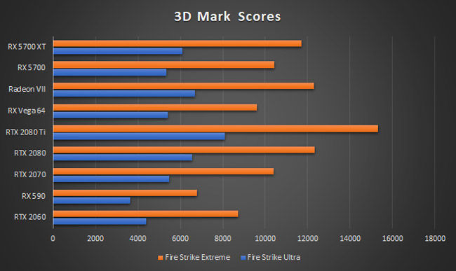 AMD Radeon RX 5700 XT 3D Mark