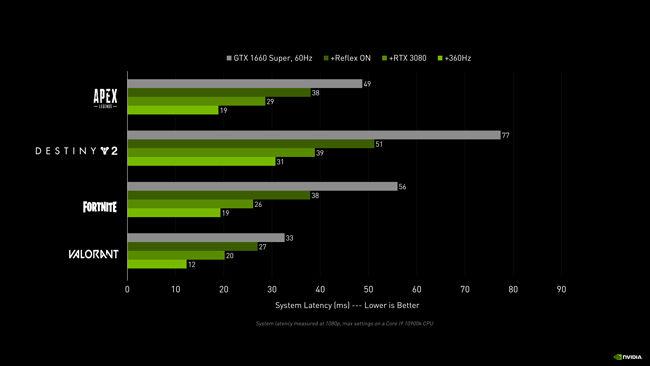 NVIDIA Reflex impact in video games
