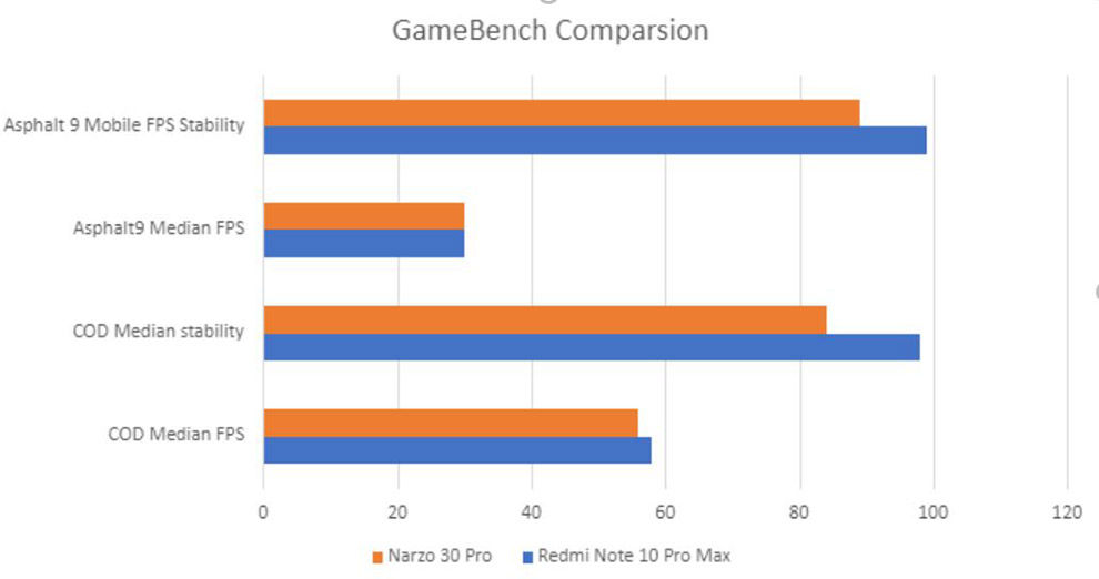 Redmi Note 10 Pro Max: Benchmarks and gaming