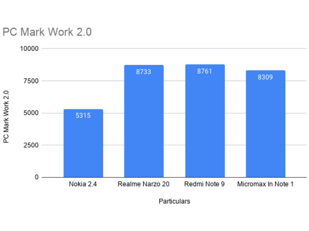 PC Work 2.0 performance of the Nokia 2.4 against the competition