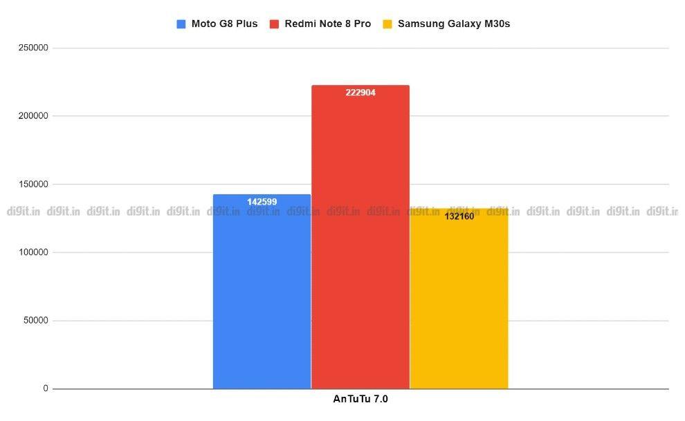 Moto G8 Plus review prakhar khanna parkyprakhar