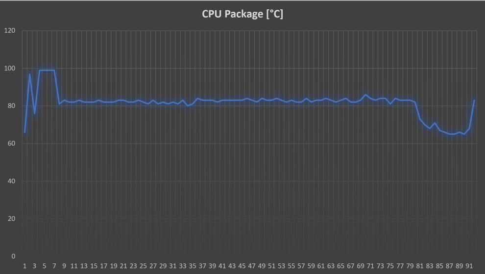 Dell XPS 13 Temperature Graph