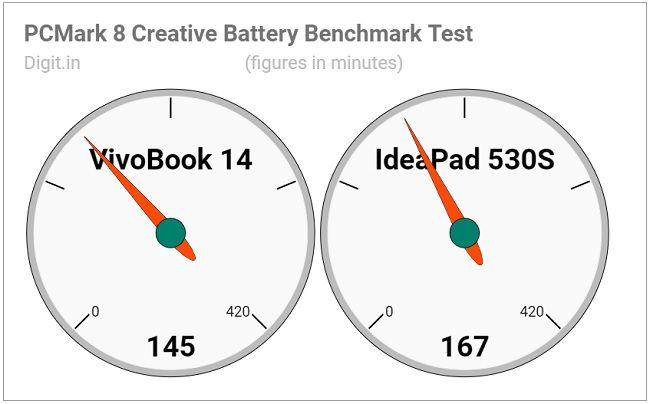 Asus VivoBook 14 (X412FJ) Review