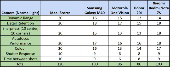 Samsung Galaxy M40 vs Motorola One Vision Vs Honor 20i vs