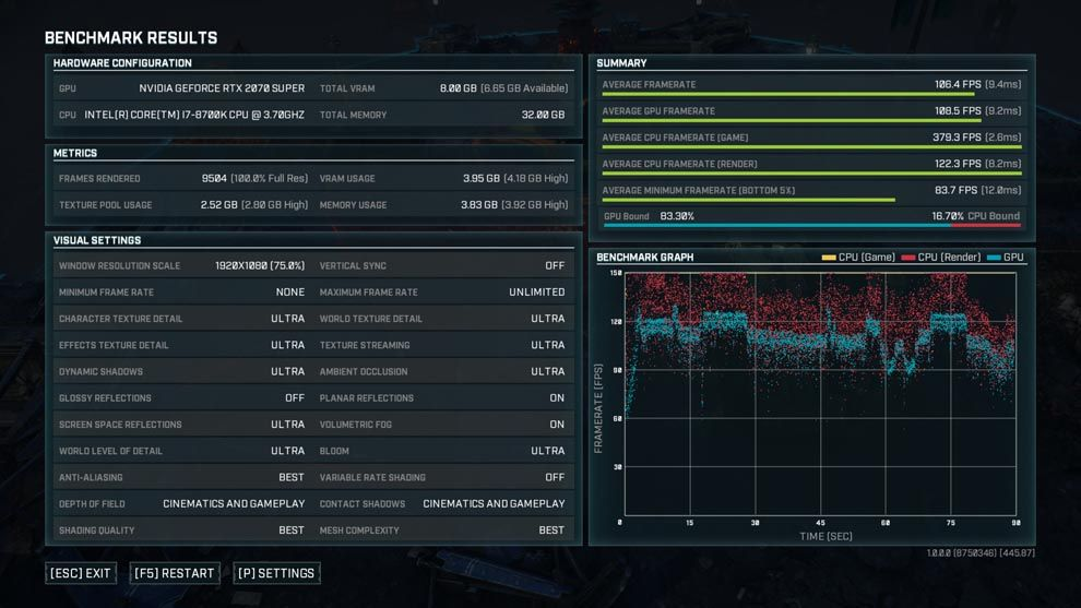 Gears Tactics runs at an average fps of 106fps on an Intel Core i7 and Nvidia RTX 2070 Super