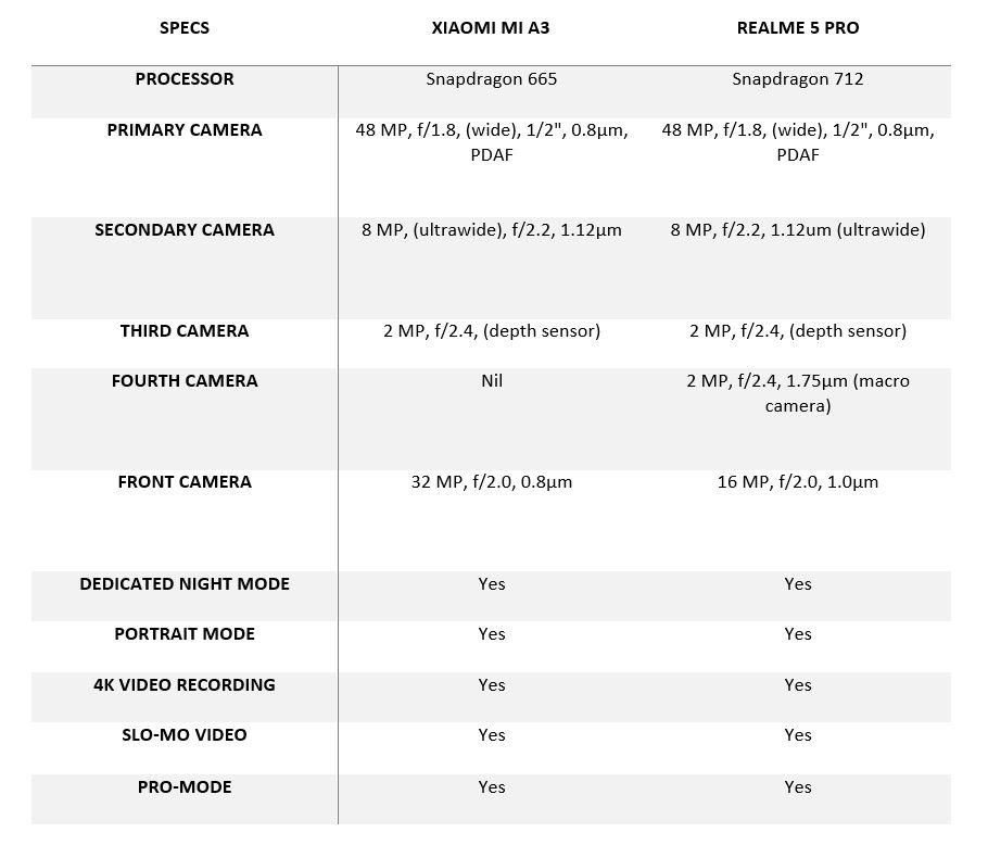 Mi A3 vs Realme 5 Pro camera comparison: Taking a closer