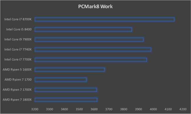 Intel Core i7 8700K PCMark8