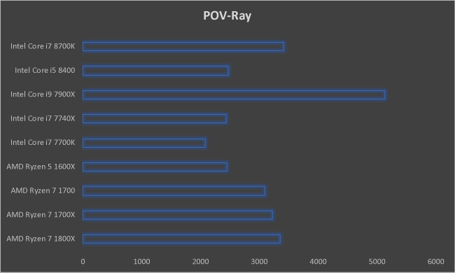 Intel Core i7 8700K POVRay