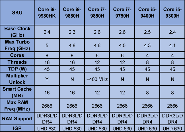 Intel 9th Gen Core Mobile processor