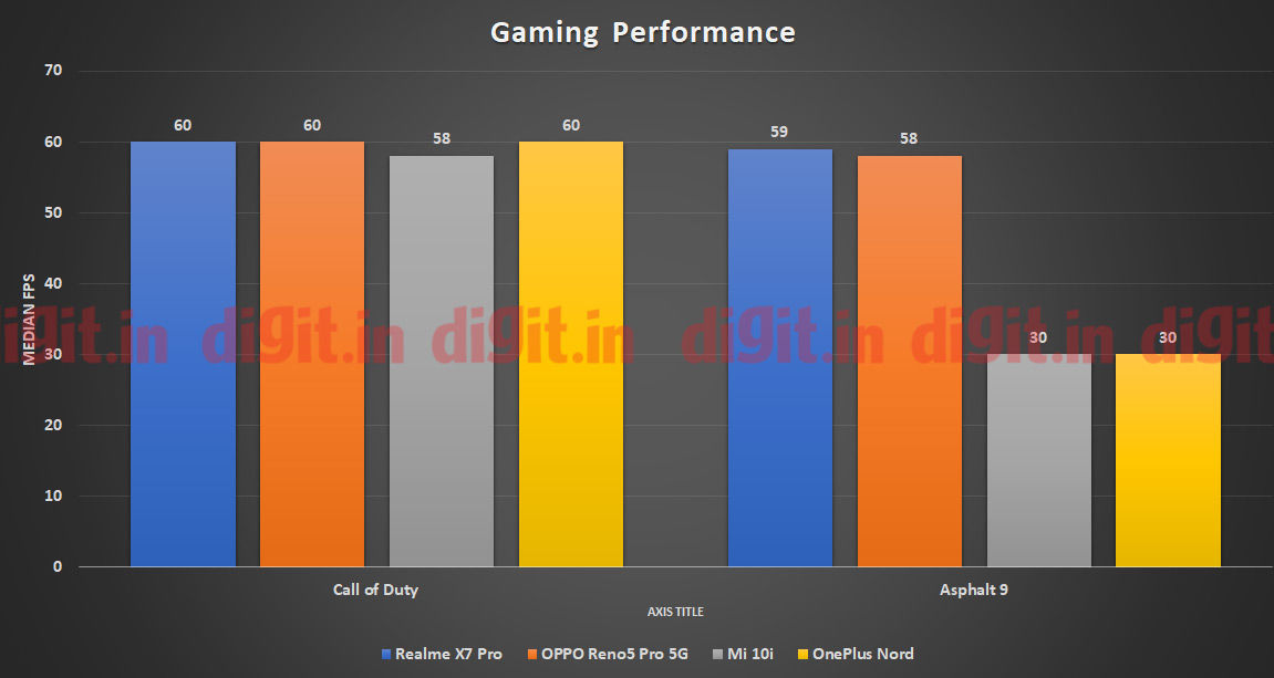 The Realme X7 Pro does rack up impressive framerates while gaming