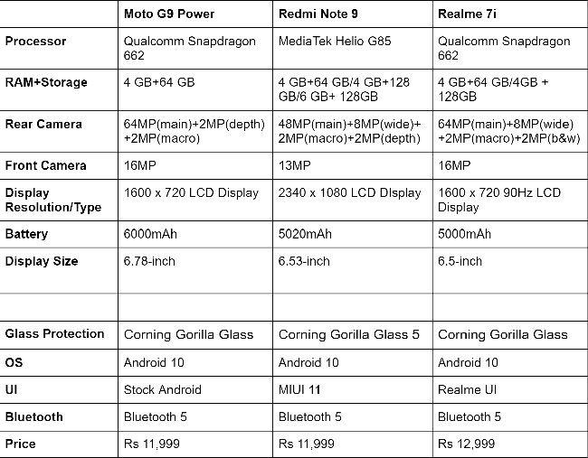 Moto G9 power vs Redmi Note 9 vs Realme 7i