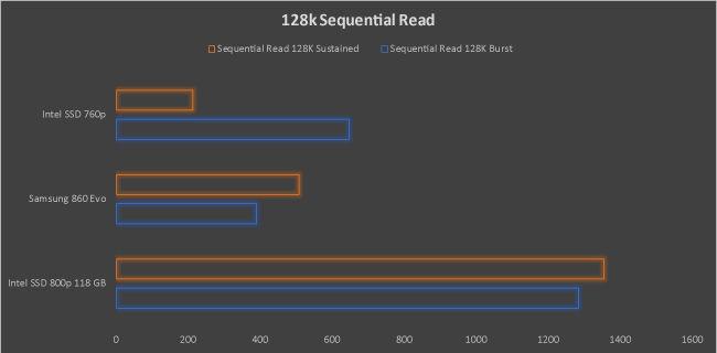 Samsung 860 Evo 250 GB SSD Review