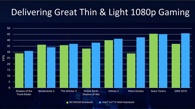 Intel Irix Xe MAX vs NVIDIA MX350 Gaming Benchmarks
