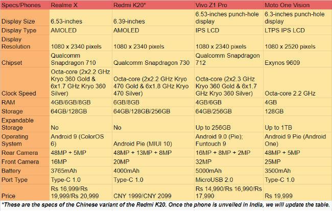 Realme X vs Redmi K20 vs Vivo Z1 Pro vs Moto One Vision: In