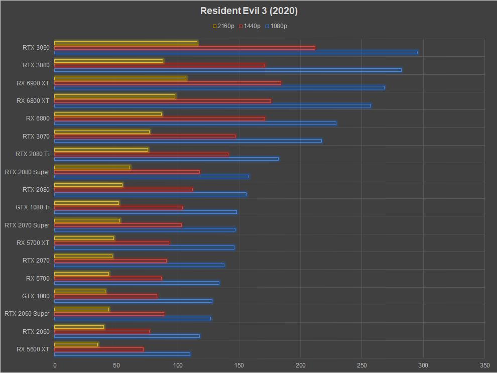 AMD Radeon RX 6900 XT Review Resident Evil 3 (2020)