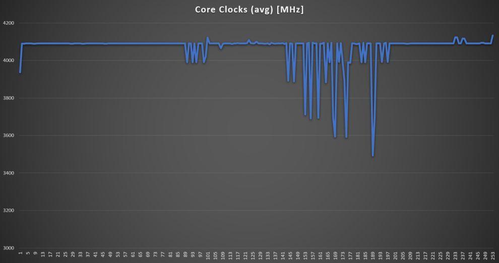 Realme Book CPU Core Clock