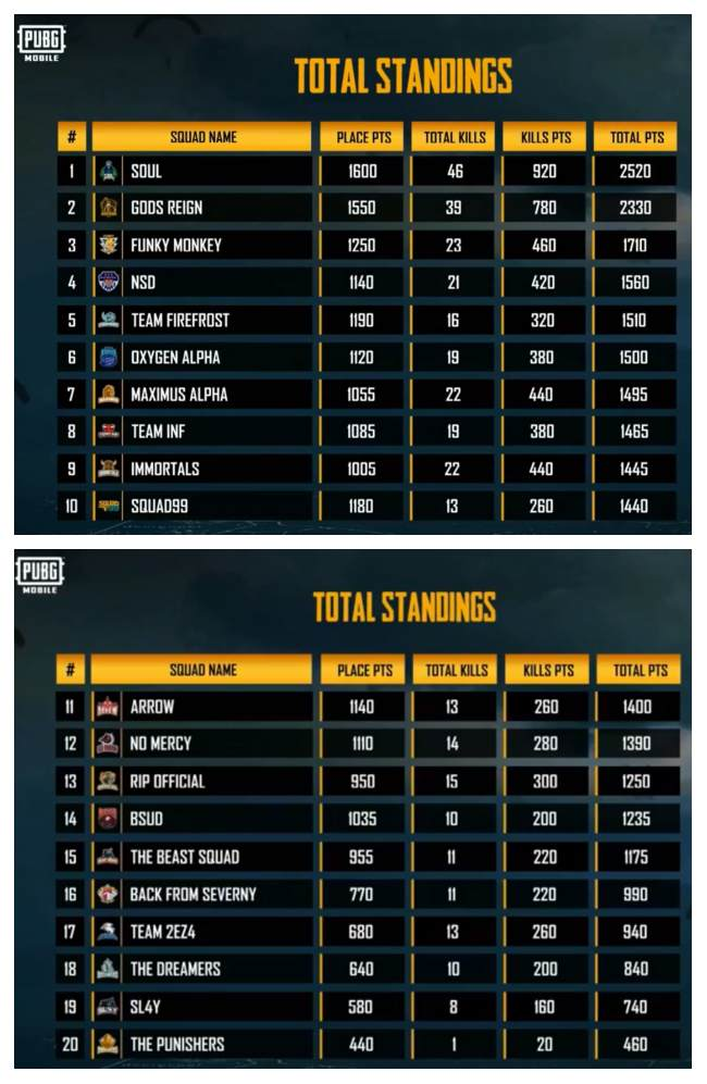 Pubg Mobile India Series 2019 Team S0ul Wins Rs 30 Lakh