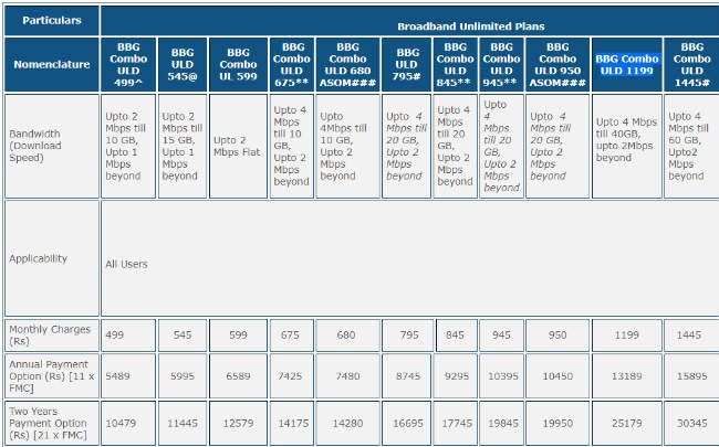 Best broadband plans in India from Airtel, BSNL, Hathway and