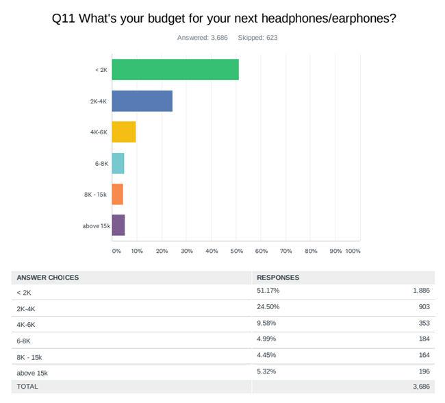 Headphone survey Digit India