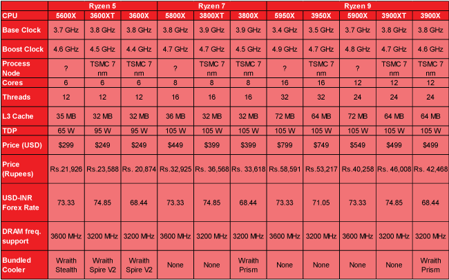 AMD Zen 3 Ryzen 5000 CPUs Desktop processors
