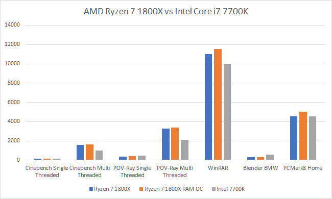 AMD Ryzen 7 1800X vs Intel Core i7 7700K Kabylake