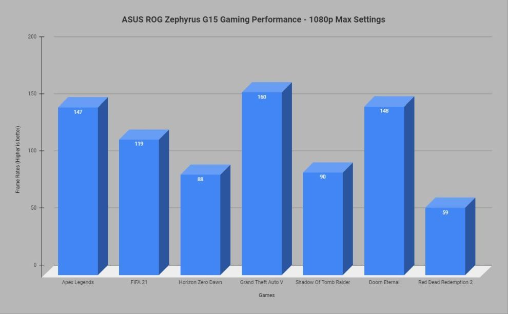 ROG Zephyrus G15 Gaming performance