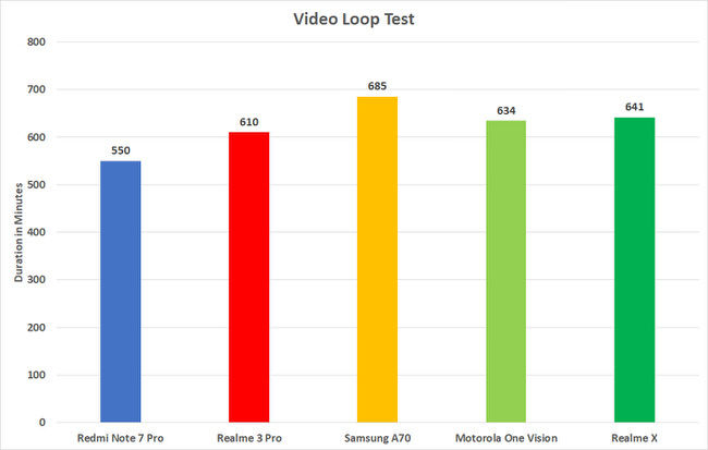 Realme X vs Competition: Video loop test