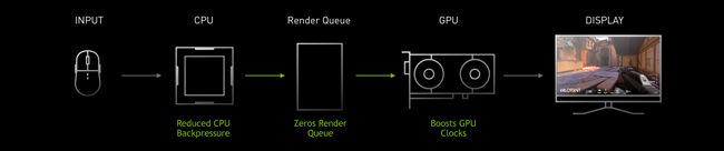 NVIDIA Reflex Helping Gamers