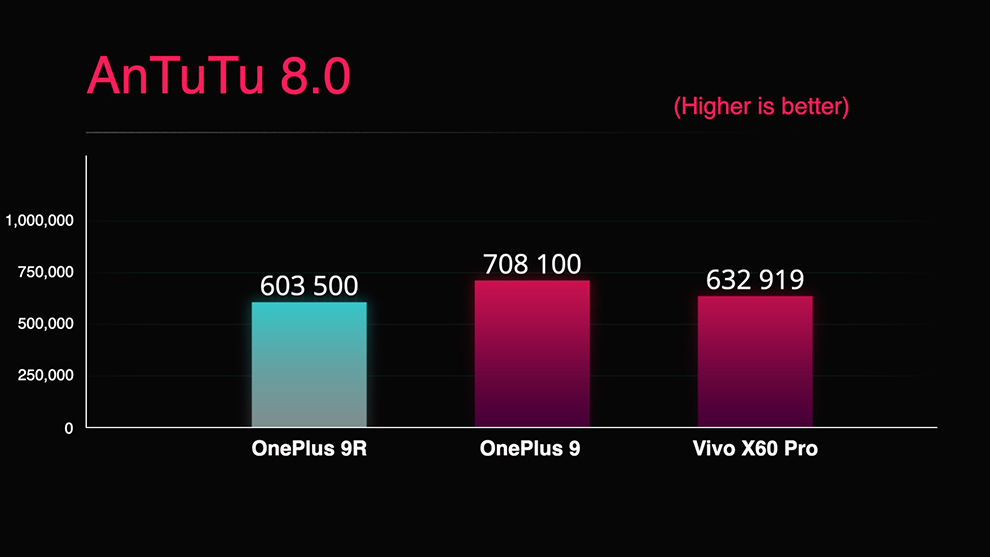 OnePlus and Qualcomm's claims about the performance of the OnePlus 9R are largely hold true