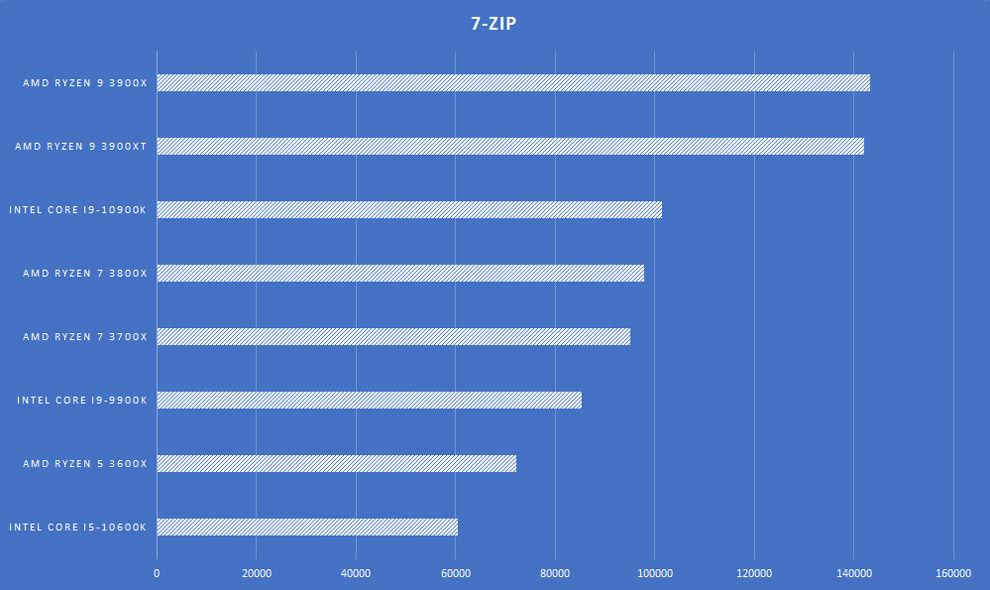 AMD Ryzen 9 3900XT Desktop processor Review Motherboard 7-Zip