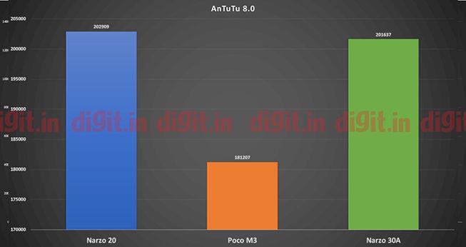 Realme Narzo 30A review: Performance