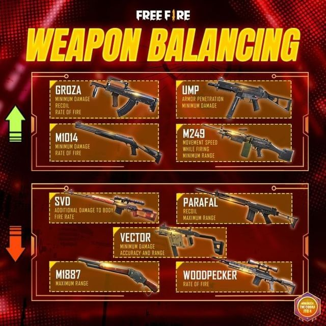 Garena Free Fire's OB26 update will buff and nerf select weapons