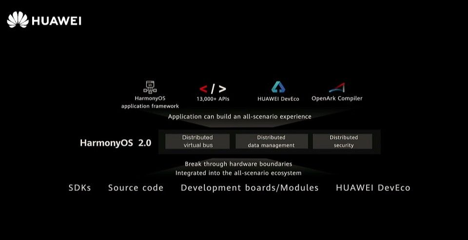 Harmony OS 2.0 features