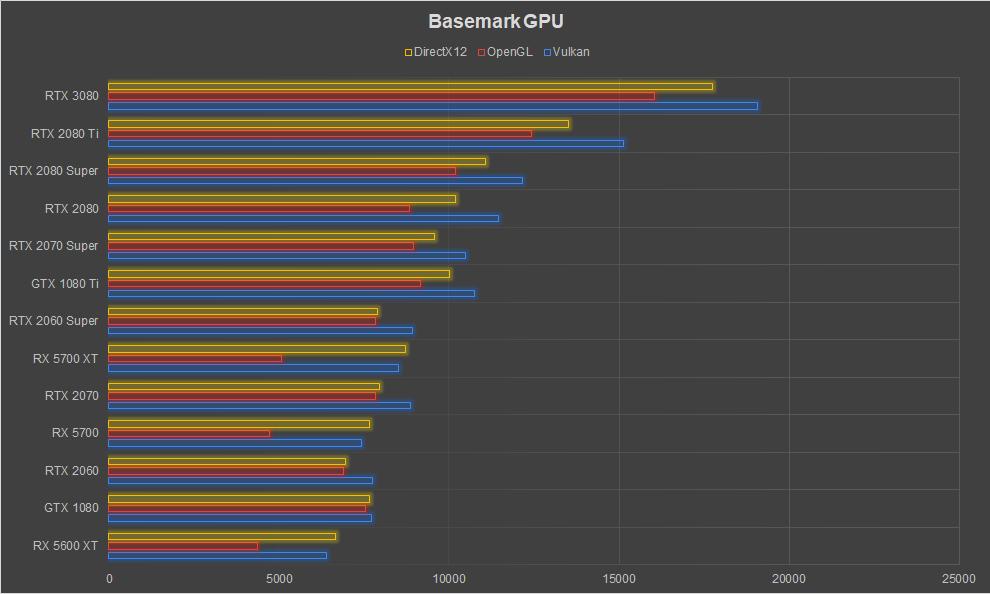 NVIDIA GeForce RTX 3080 Graphics Card Review Ampere Basemark GPU