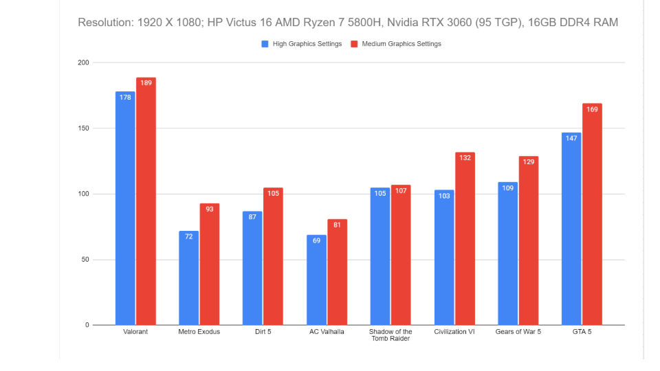 एचपी विक्टस 16 गेमिंग लैपटॉप प्रदर्शन बेंचमार्क समीक्षा